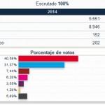 El PSOE local celebra su victoria en Bailén mientras el PP celebra la suya a nivel nacional